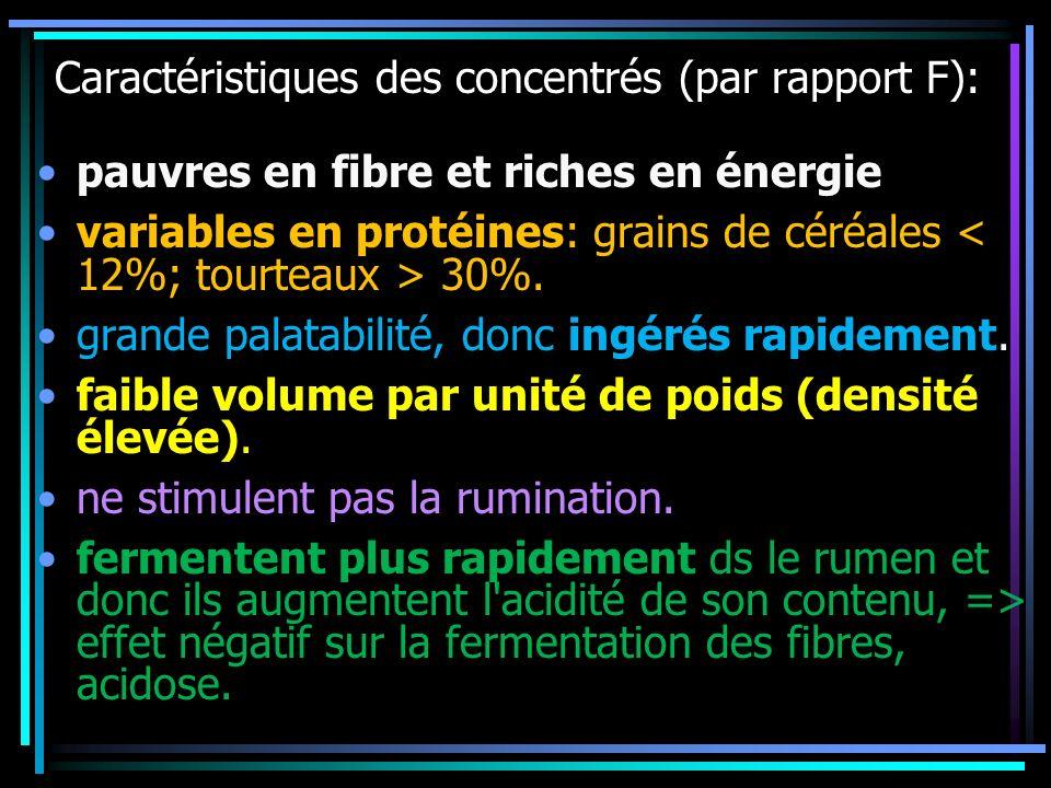 Caractéristiques des concentrés (par rapport F):
