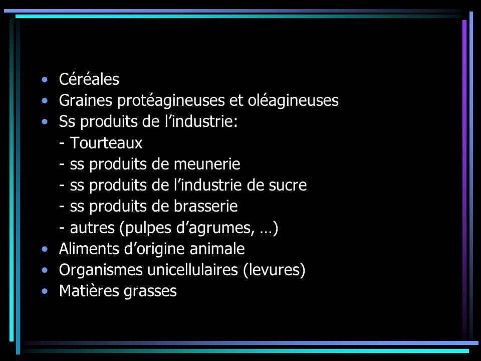 Céréales Graines protéagineuses et oléagineuses. Ss produits de l'industrie: - Tourteaux. - ss produits de meunerie.