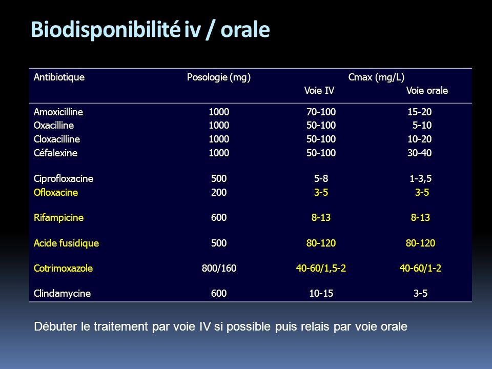Biodisponibilité iv / orale