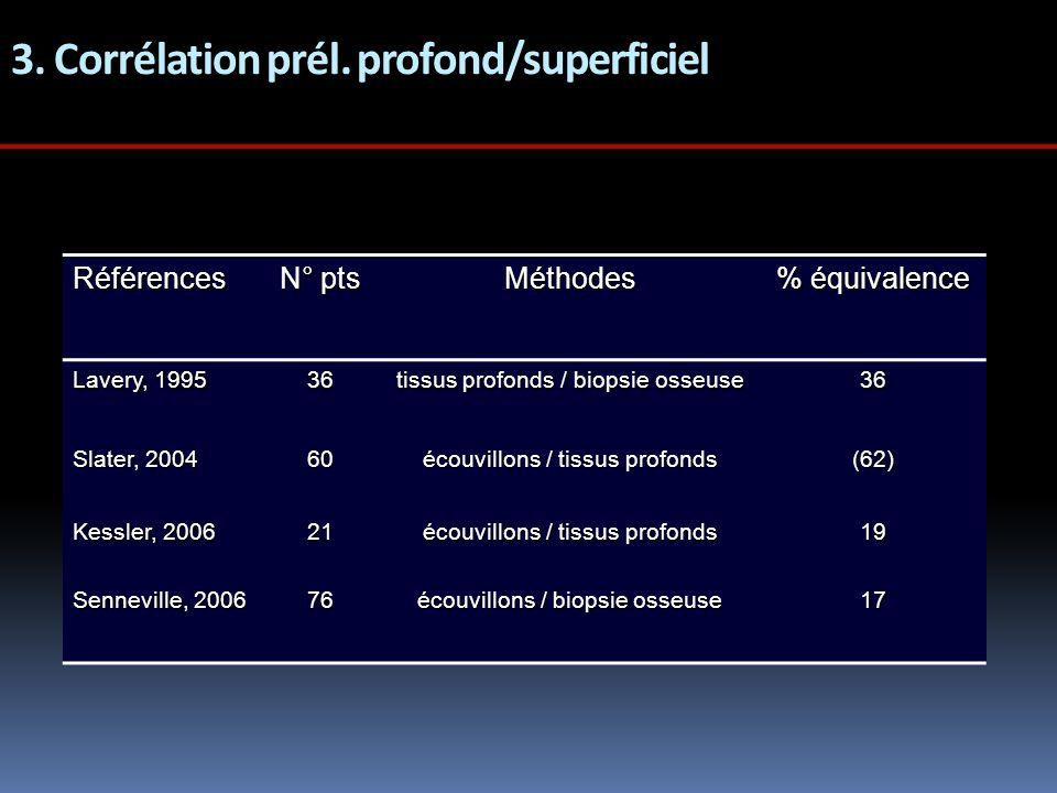 3. Corrélation prél. profond/superficiel