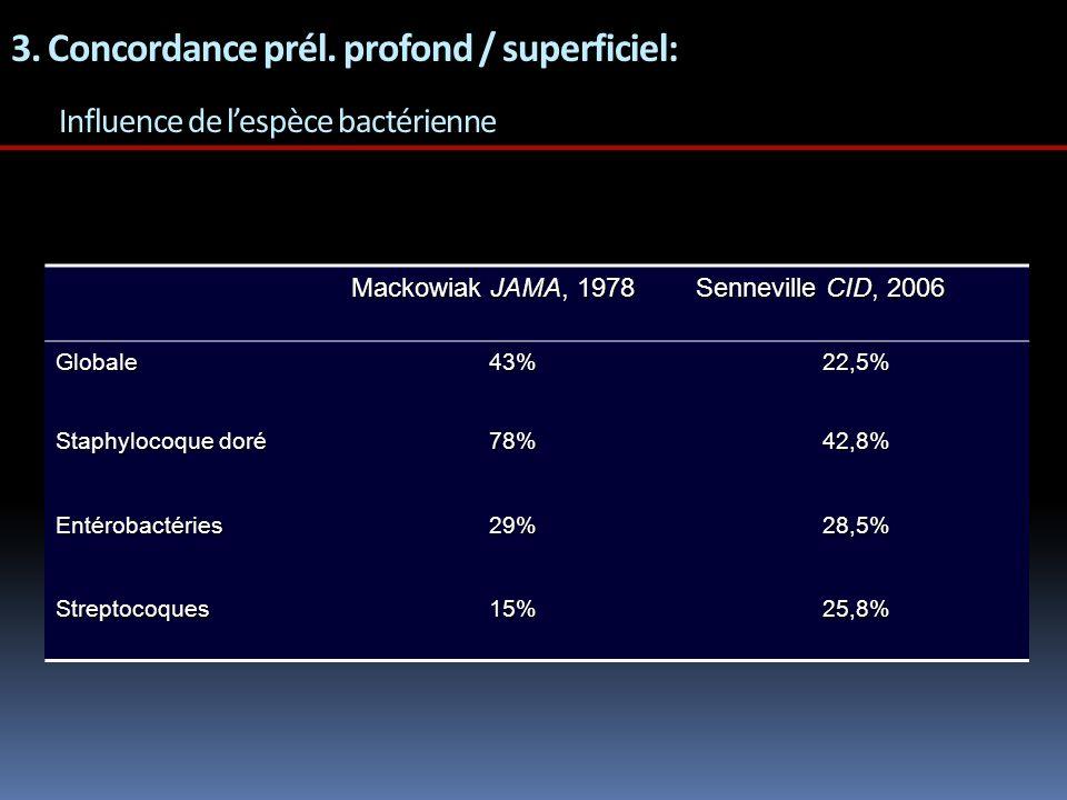 3. Concordance prél. profond / superficiel: Influence de l'espèce bactérienne