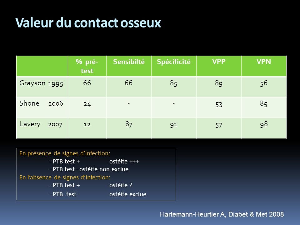 Valeur du contact osseux
