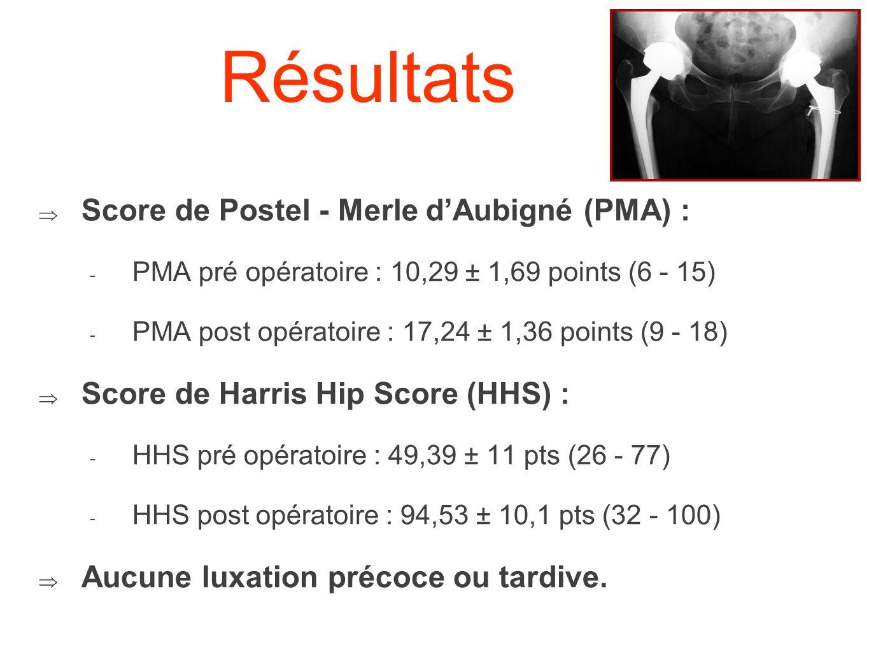 Résultats Score de Postel - Merle d'Aubigné (PMA) :