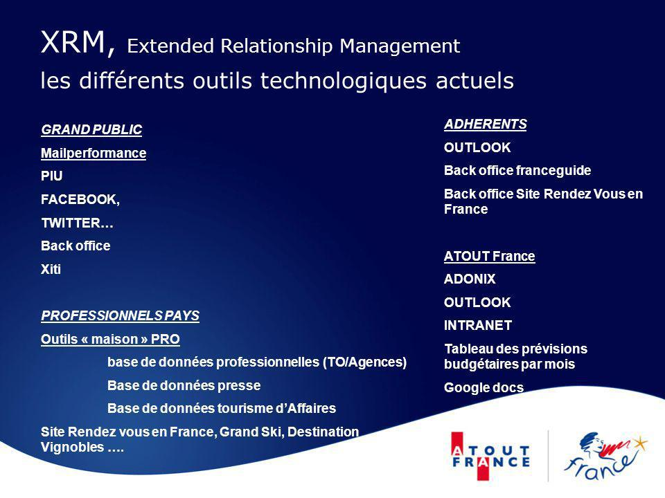 XRM, Extended Relationship Management les différents outils technologiques actuels
