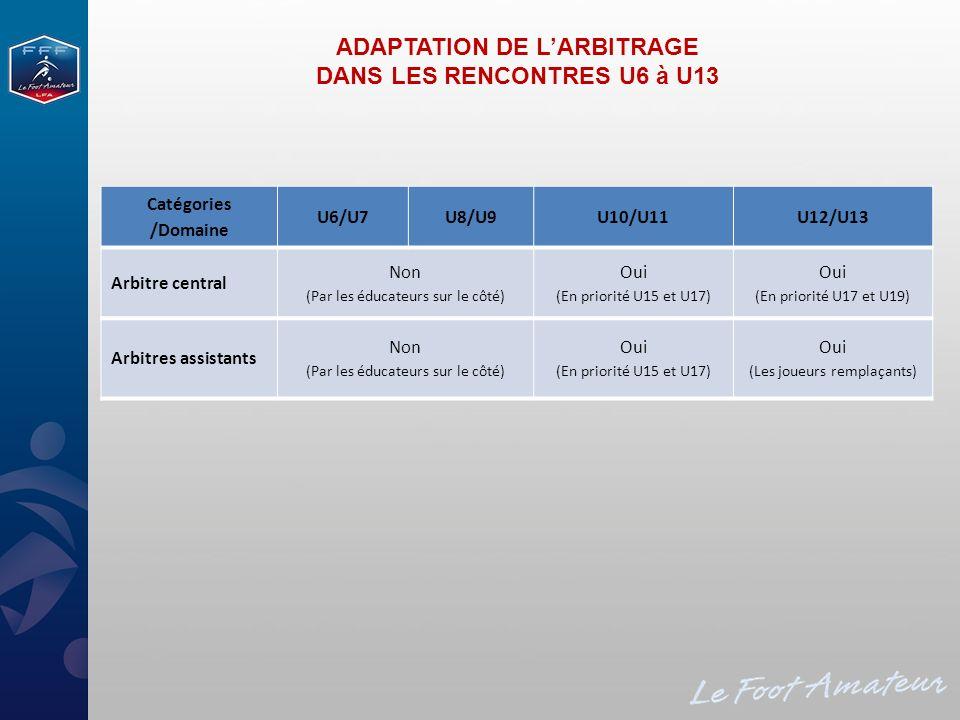 ADAPTATION DE L'ARBITRAGE DANS LES RENCONTRES U6 à U13