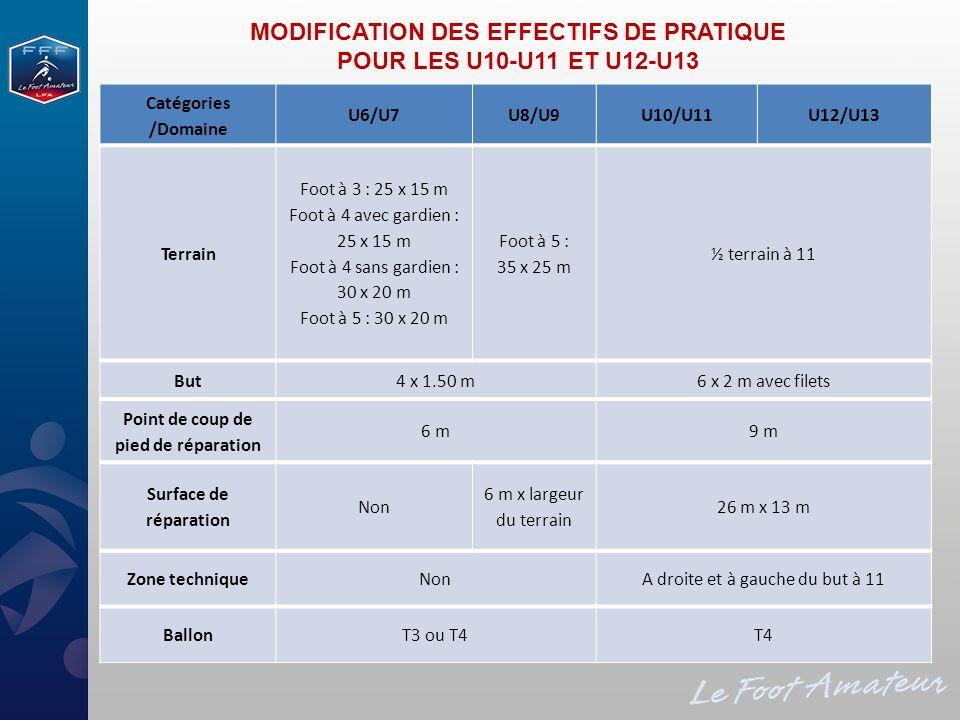 MODIFICATION DES EFFECTIFS DE PRATIQUE POUR LES U10-U11 ET U12-U13