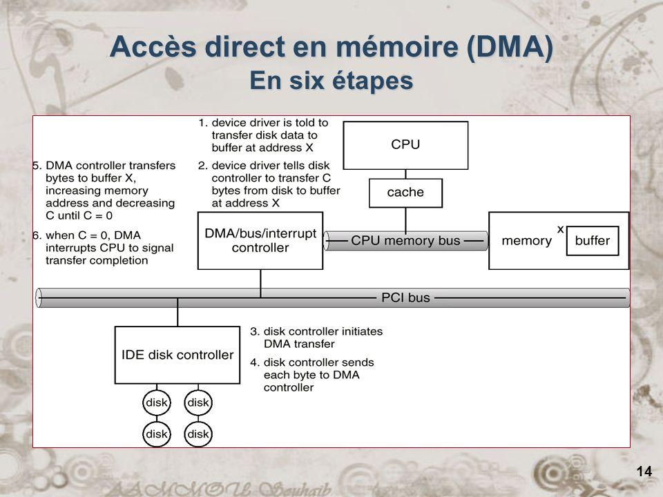 Accès direct en mémoire (DMA) En six étapes