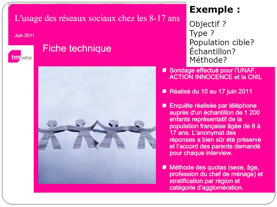 Exemple : Objectif Type Population cible Échantillon Méthode