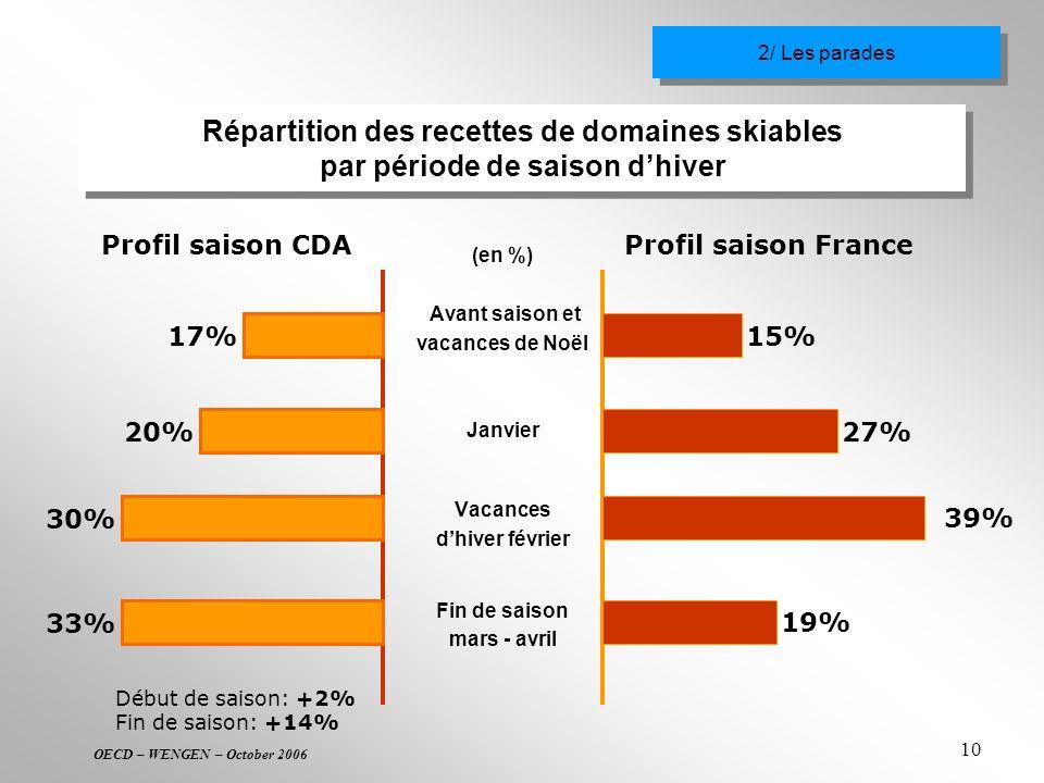 2/ Les parades Répartition des recettes de domaines skiables par période de saison d'hiver. 17% 20%