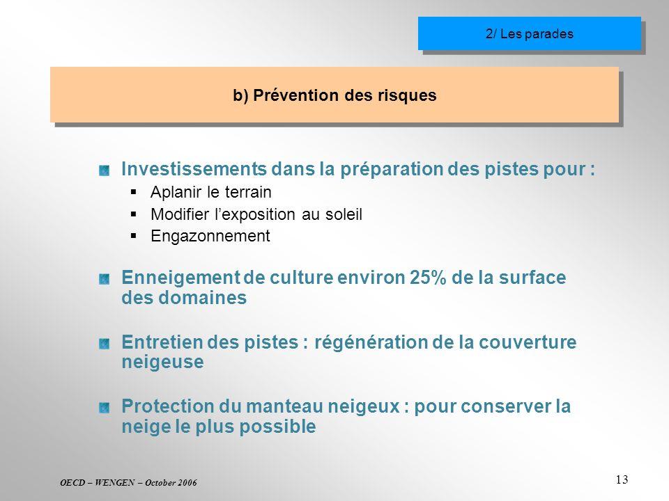 b) Prévention des risques