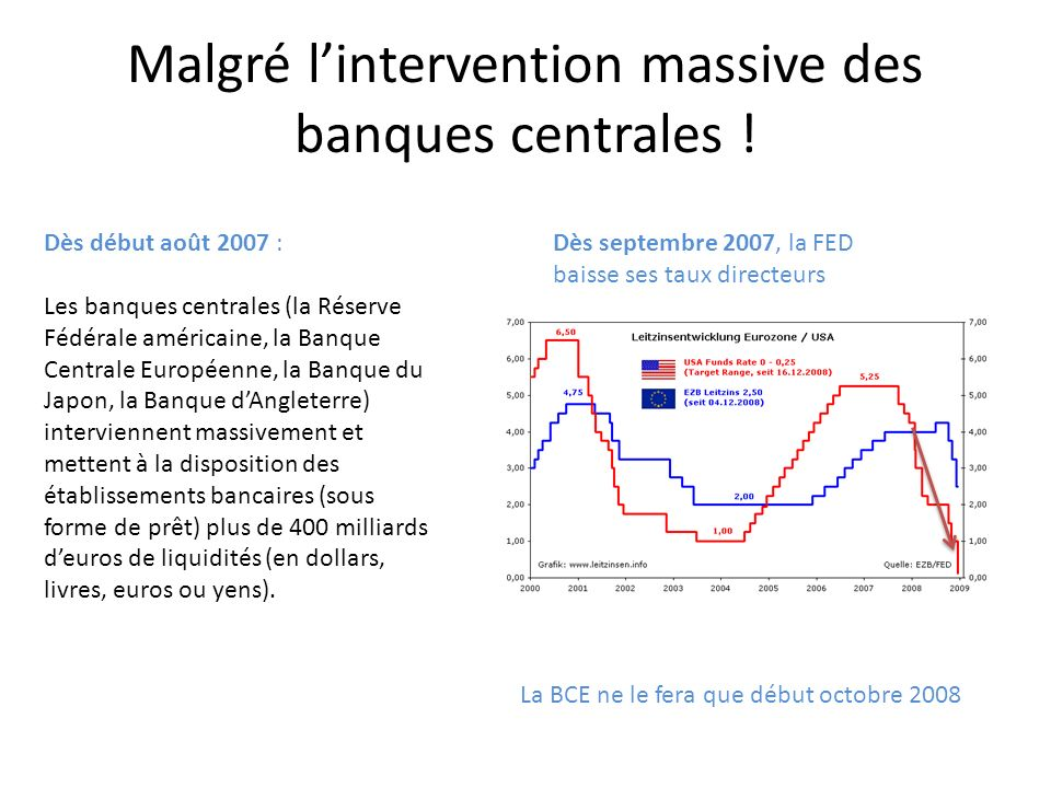Malgré l'intervention massive des banques centrales !