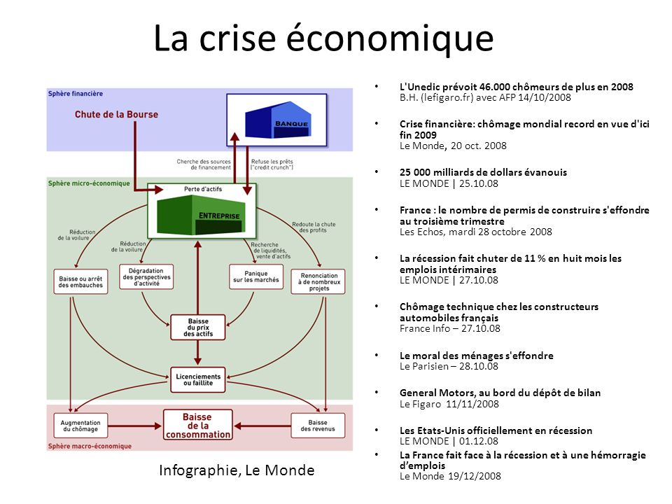 La crise économique Infographie, Le Monde