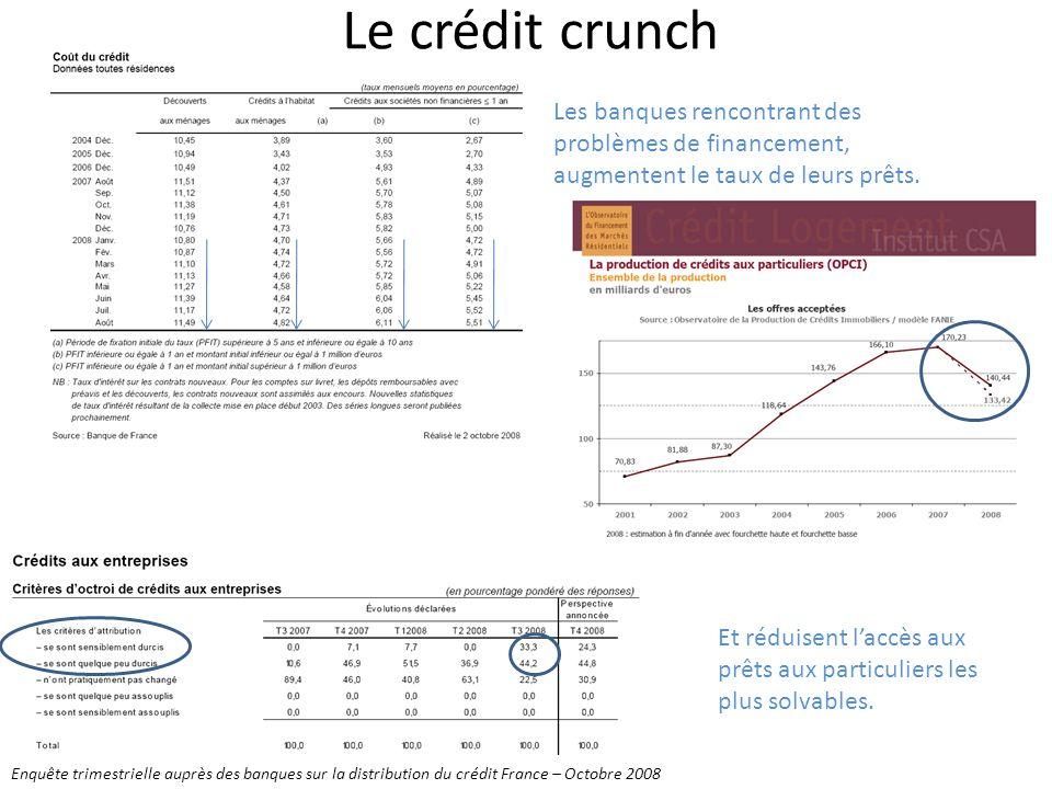 Le crédit crunch Les banques rencontrant des problèmes de financement, augmentent le taux de leurs prêts.