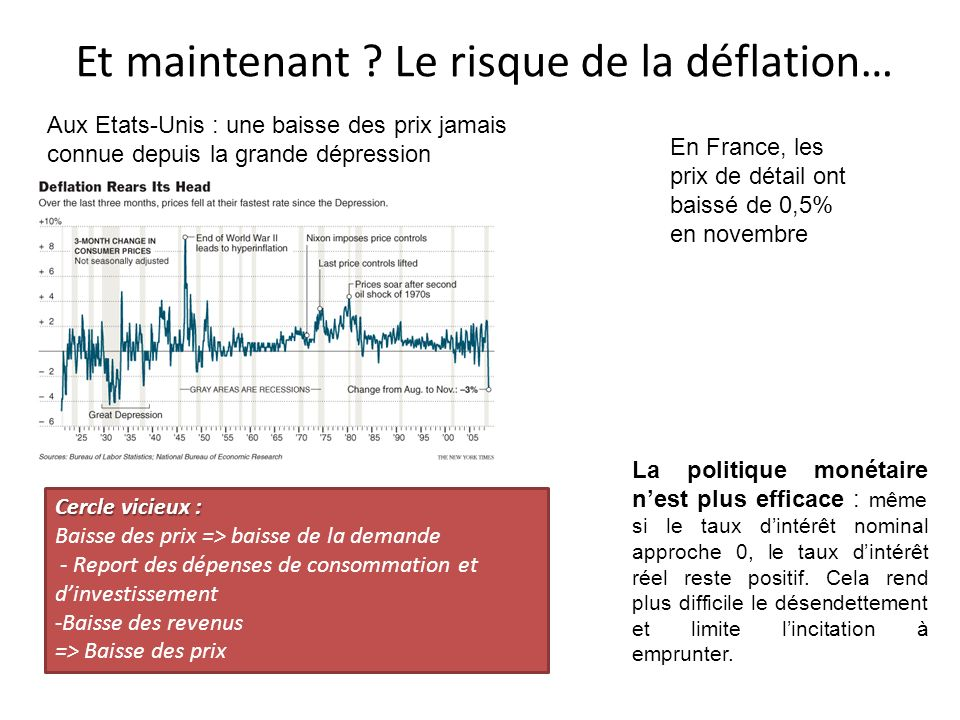 Et maintenant Le risque de la déflation…