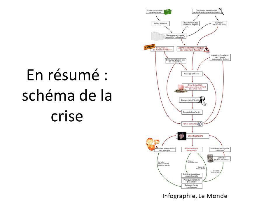 En résumé : schéma de la crise