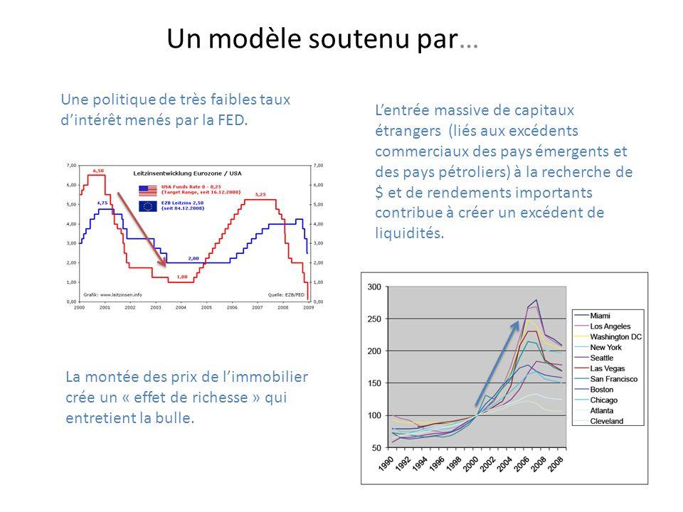 Un modèle soutenu par… Une politique de très faibles taux d'intérêt menés par la FED.