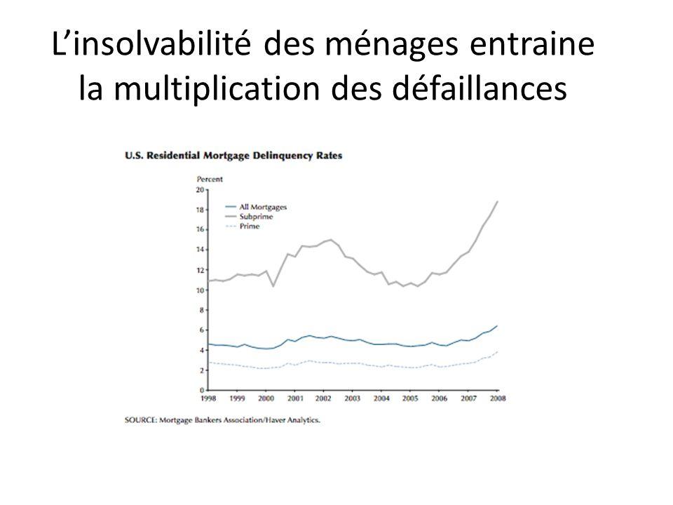 L'insolvabilité des ménages entraine la multiplication des défaillances