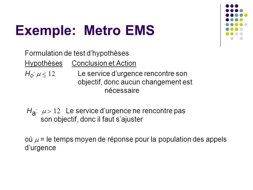 Exemple: Metro EMS Formulation de test d'hypothèses
