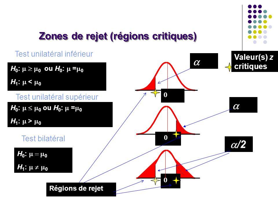 Zones de rejet (régions critiques)