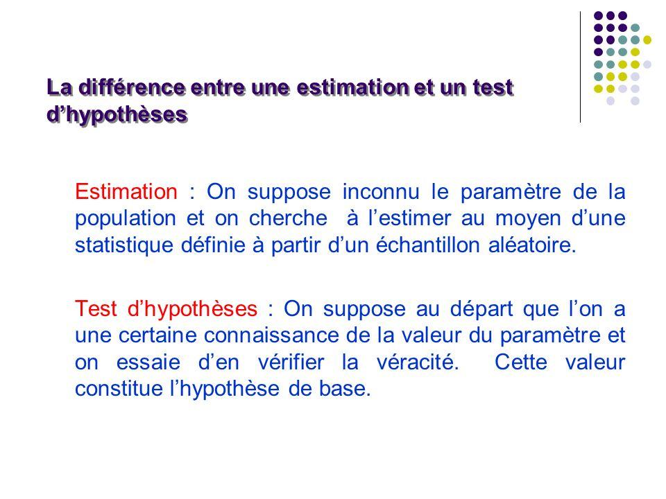 La différence entre une estimation et un test d'hypothèses