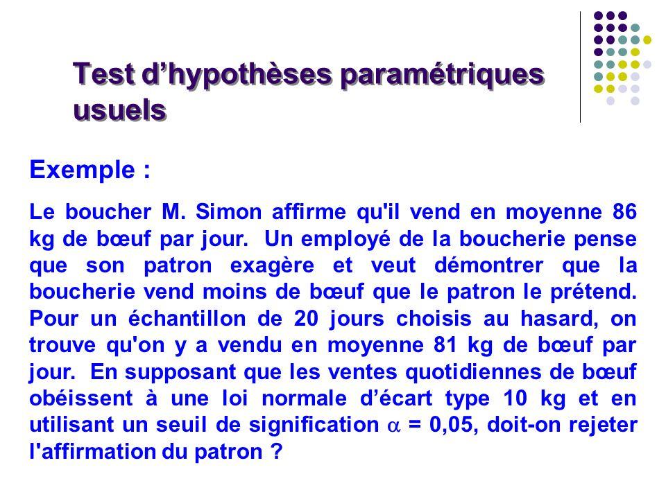 Test d'hypothèses paramétriques usuels
