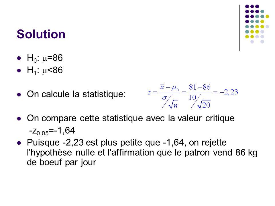 Solution H0: m=86 H1: m<86 On calcule la statistique: