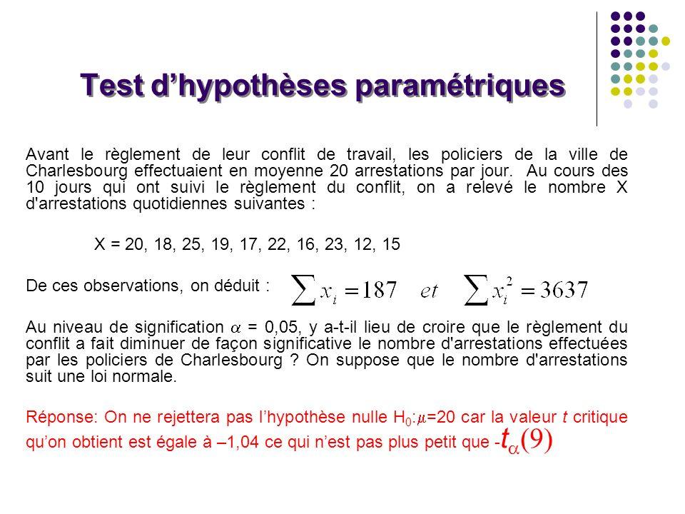 Test d'hypothèses paramétriques