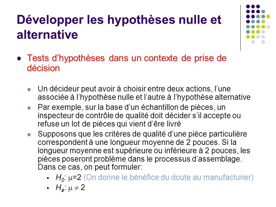 Développer les hypothèses nulle et alternative