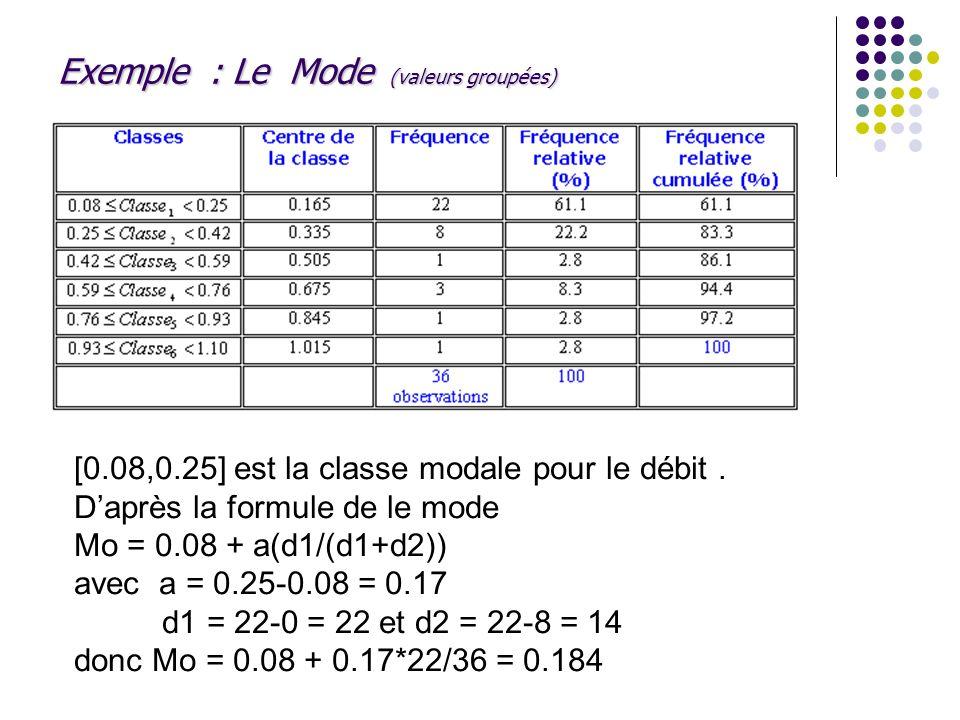 Exemple : Le Mode (valeurs groupées)