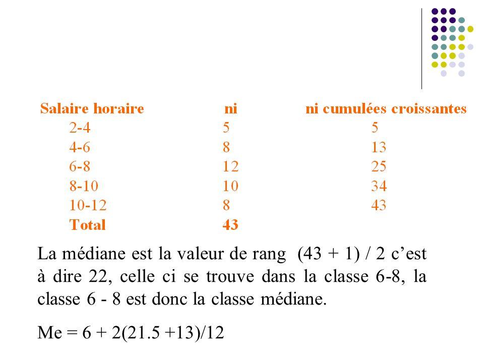 La médiane est la valeur de rang (43 + 1) / 2 c'est à dire 22, celle ci se trouve dans la classe 6‑8, la classe 6 ‑ 8 est donc la classe médiane.