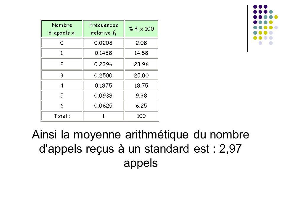 Ainsi la moyenne arithmétique du nombre d appels reçus à un standard est : 2,97 appels