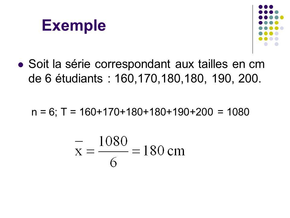 Exemple Soit la série correspondant aux tailles en cm de 6 étudiants : 160,170,180,180, 190, 200. n = 6; T = 160+170+180+180+190+200 = 1080.