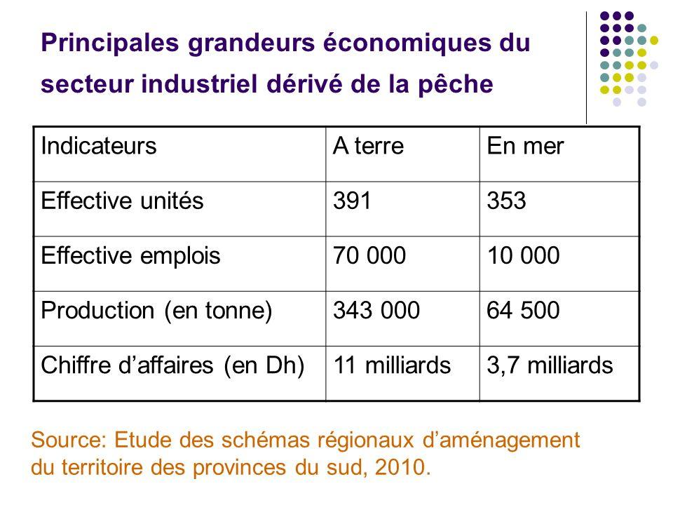 Principales grandeurs économiques du secteur industriel dérivé de la pêche