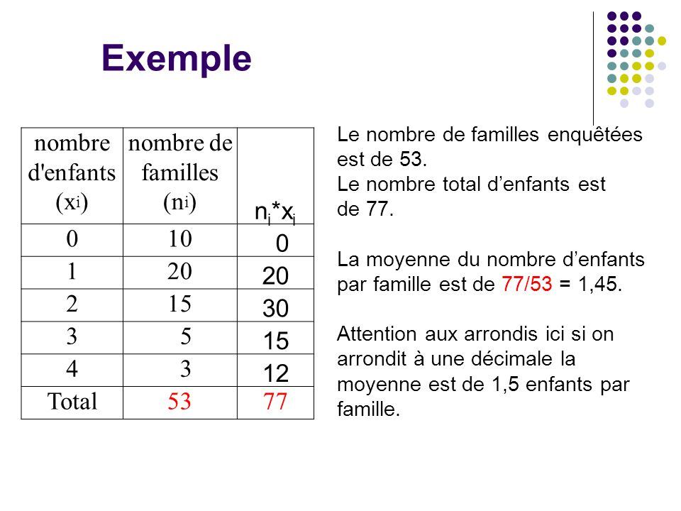 nombre de familles (ni)