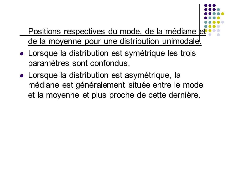 Positions respectives du mode, de la médiane et de la moyenne pour une distribution unimodale.