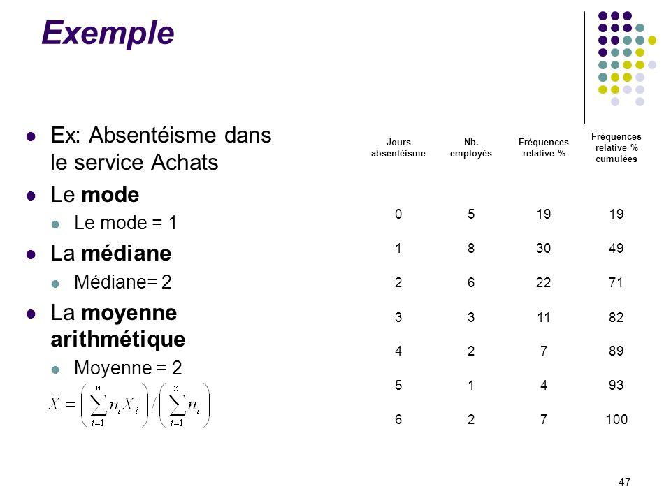 Exemple Ex: Absentéisme dans le service Achats Le mode La médiane