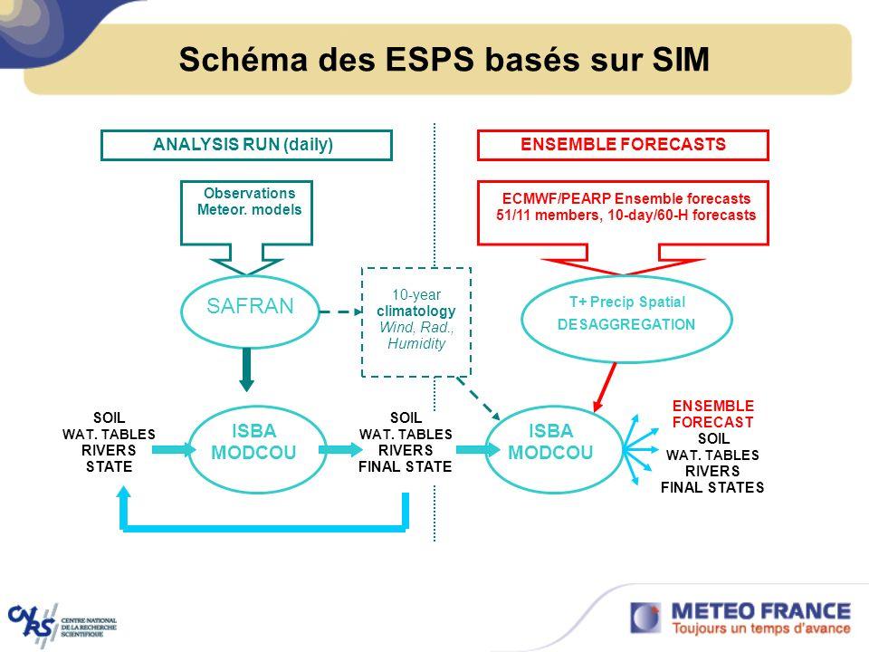 Schéma des ESPS basés sur SIM