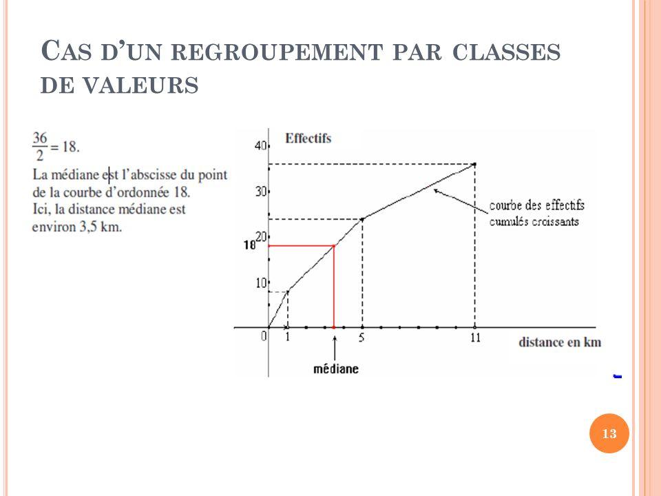 Cas d'un regroupement par classes de valeurs