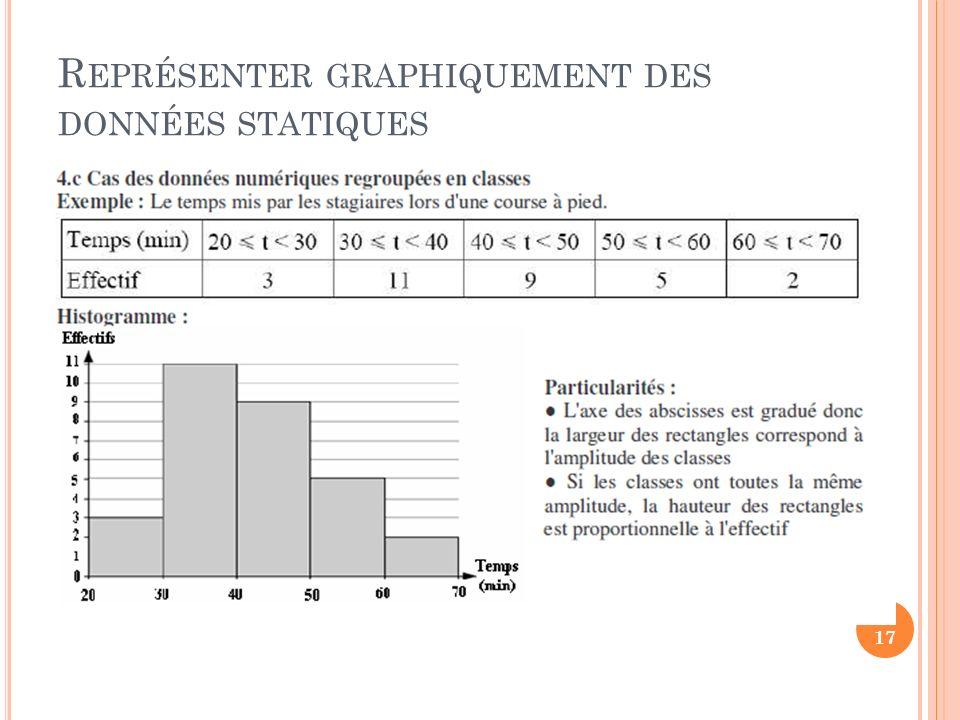 Représenter graphiquement des données statiques