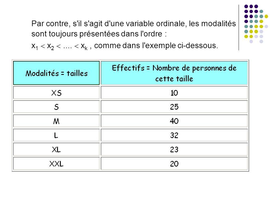 Par contre, s il s agit d une variable ordinale, les modalités sont toujours présentées dans l ordre :