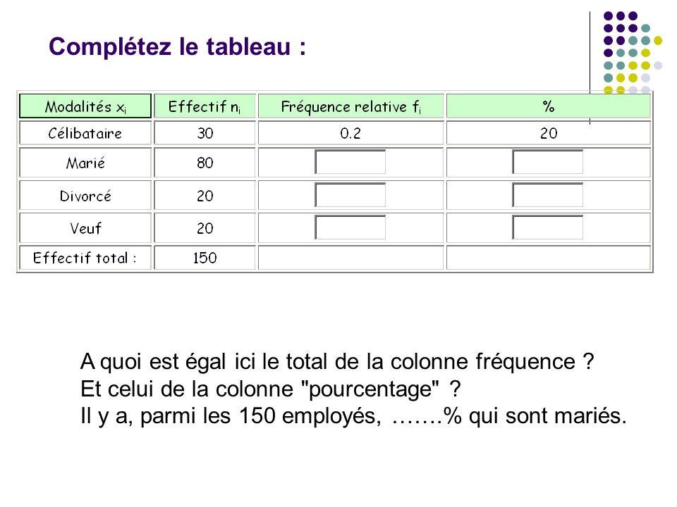 Complétez le tableau : A quoi est égal ici le total de la colonne fréquence Et celui de la colonne pourcentage