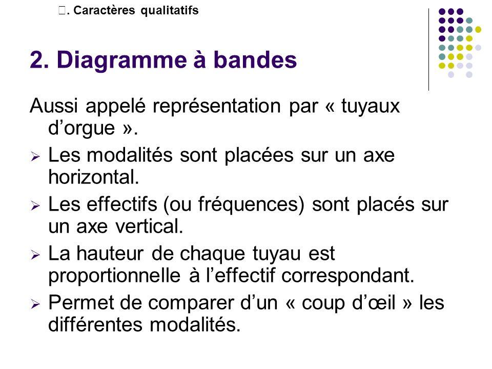 Ⅰ. Caractères qualitatifs