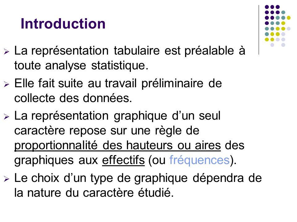 Introduction La représentation tabulaire est préalable à toute analyse statistique. Elle fait suite au travail préliminaire de collecte des données.