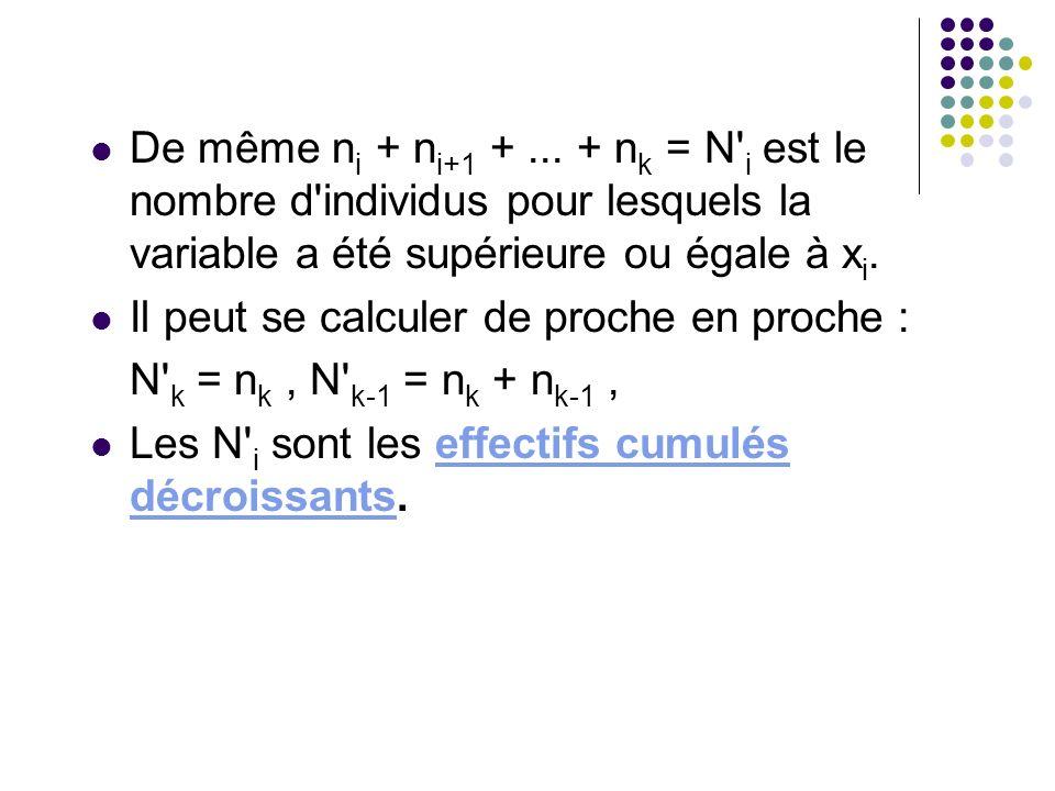 De même ni + ni+1 + ... + nk = N i est le nombre d individus pour lesquels la variable a été supérieure ou égale à xi.