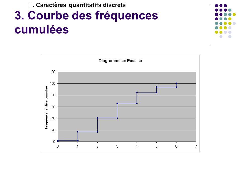 3. Courbe des fréquences cumulées