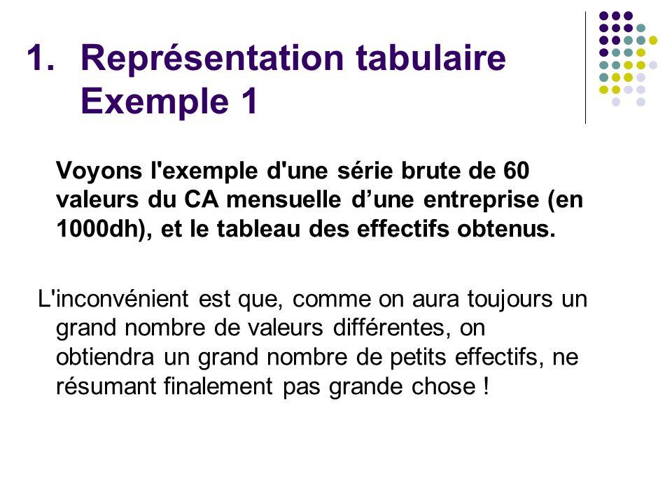 Représentation tabulaire Exemple 1