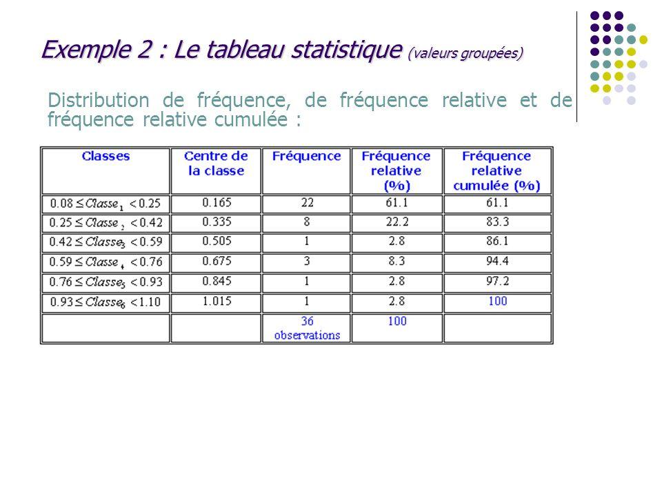Exemple 2 : Le tableau statistique (valeurs groupées)