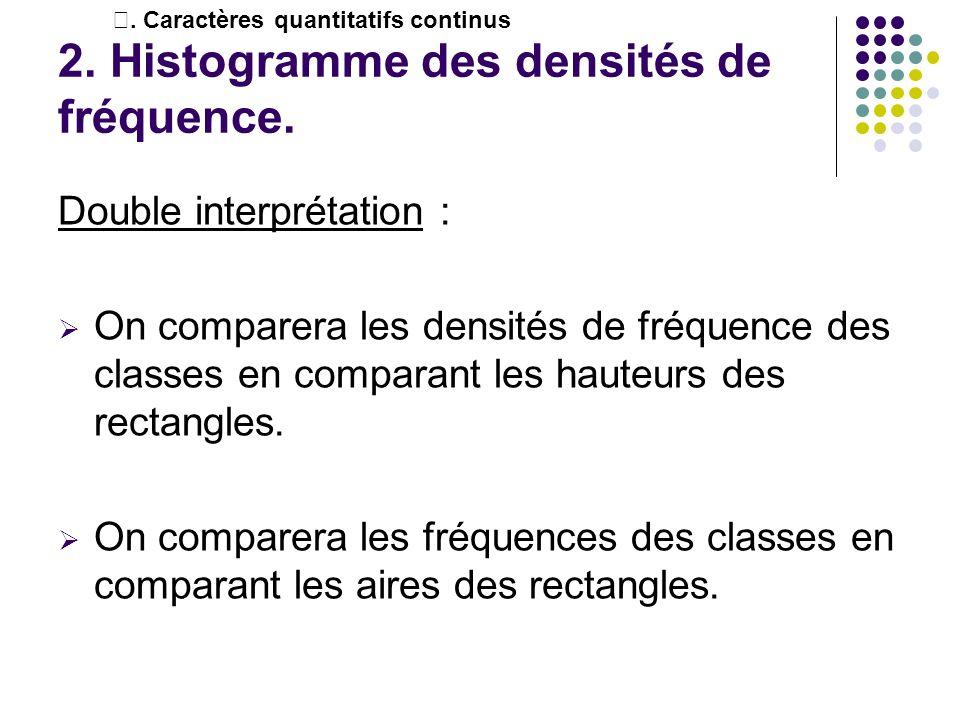 2. Histogramme des densités de fréquence.