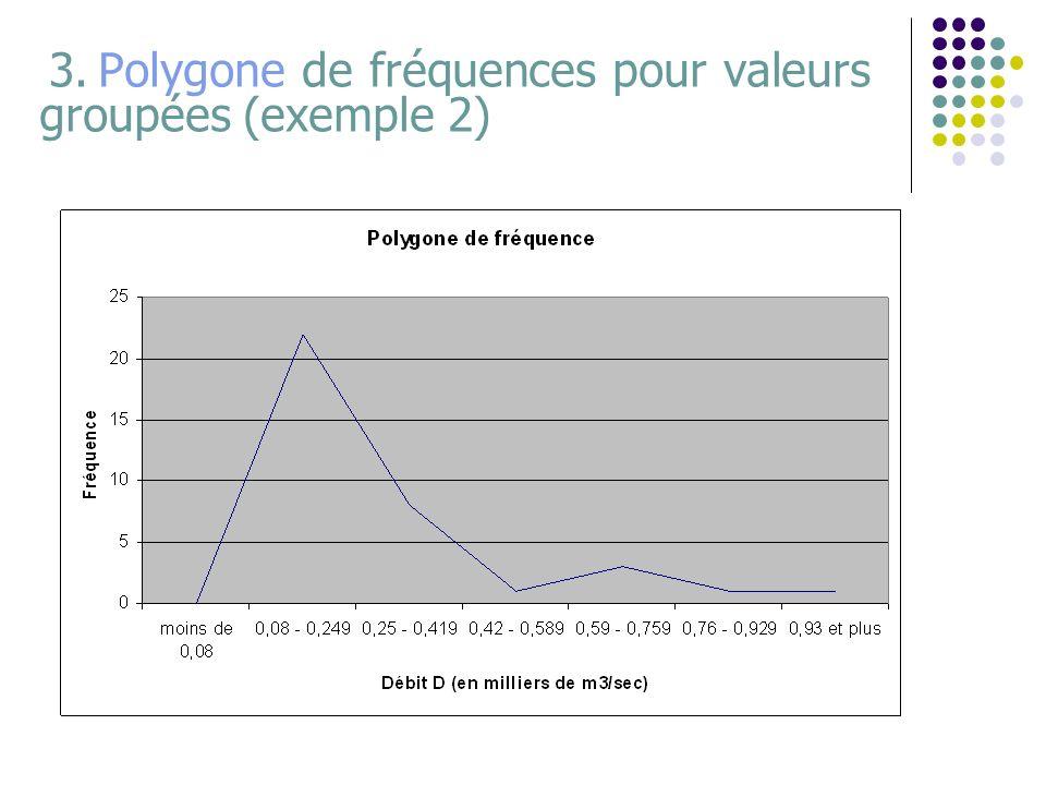 3. Polygone de fréquences pour valeurs groupées (exemple 2)