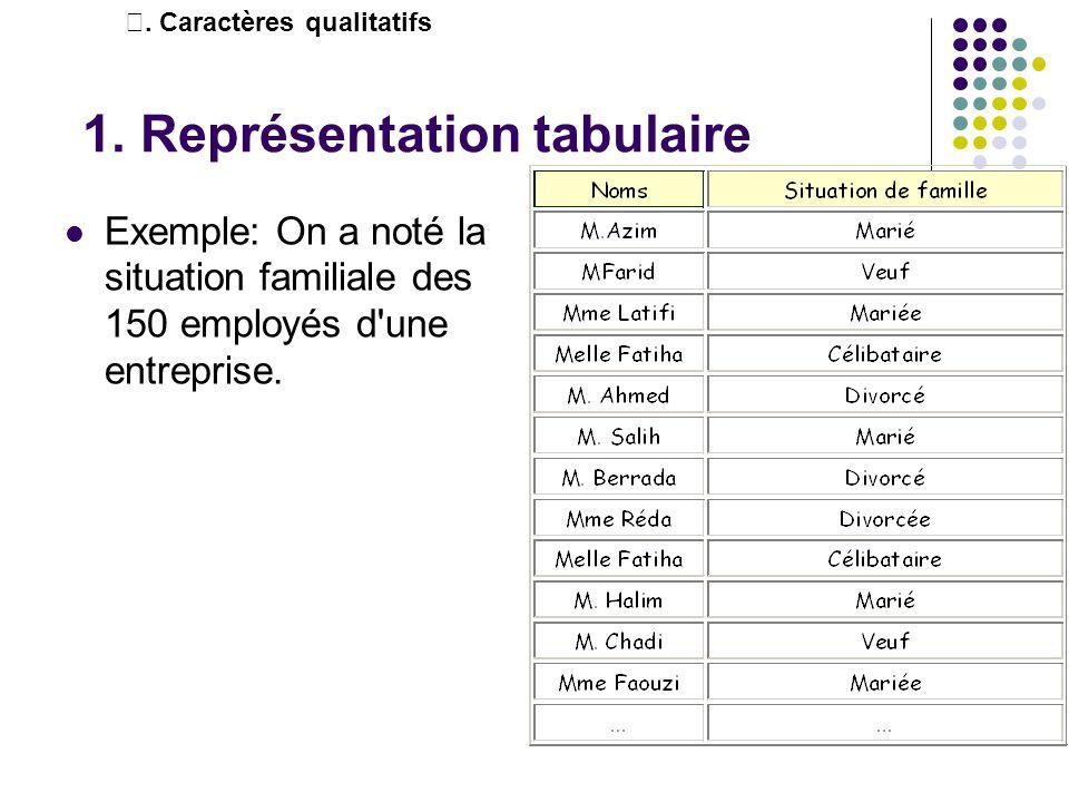 1. Représentation tabulaire